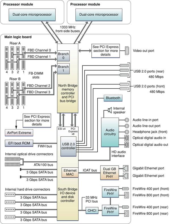 Mac Pro Architecture