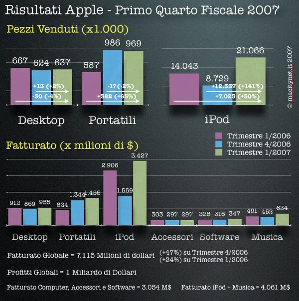 risultati fiscali apple primo trimestre 2007