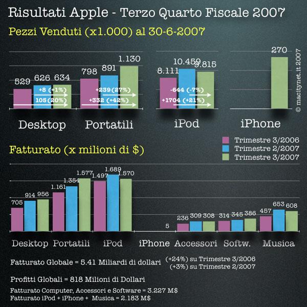 risultati fiscali terzo quarto 2007