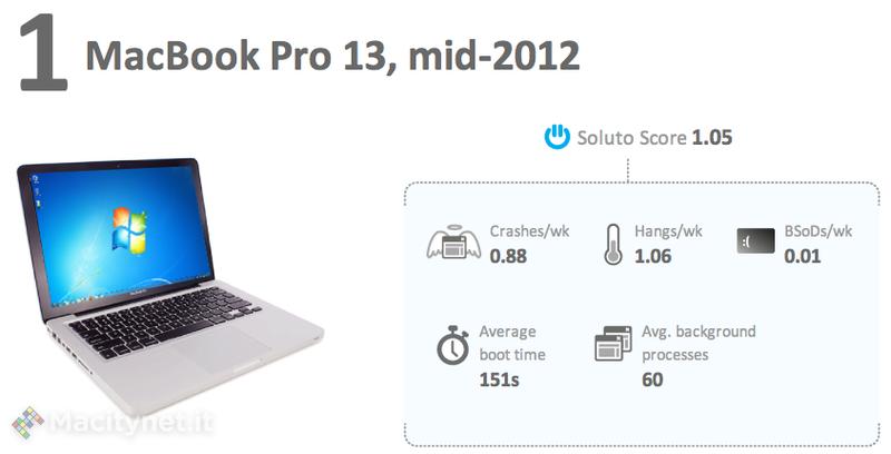 I migliori PC per usare Windows? Secondo una società indipendente sono i MacBook Pro