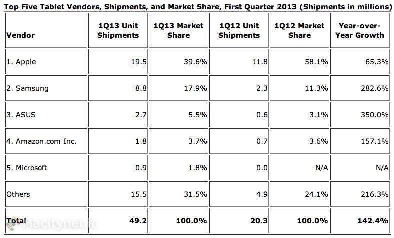 IDC: nei tablet Apple scende sotto al 40% del mercato ma rimane il primo costruttore
