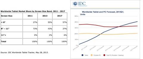 tablet previsioni IDC 2013-17