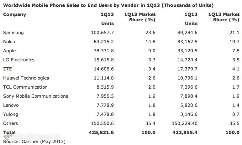Gartner: Android controlla il 74,4% degli smarpthone, Apple è seconda al 18,2%
