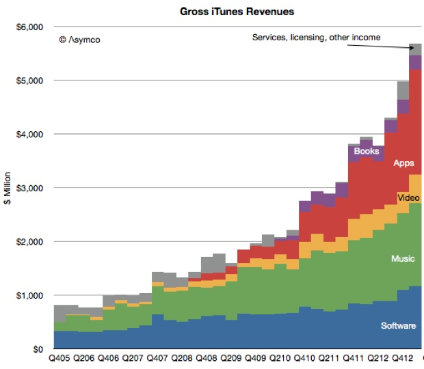 Asymco iTunes Store business
