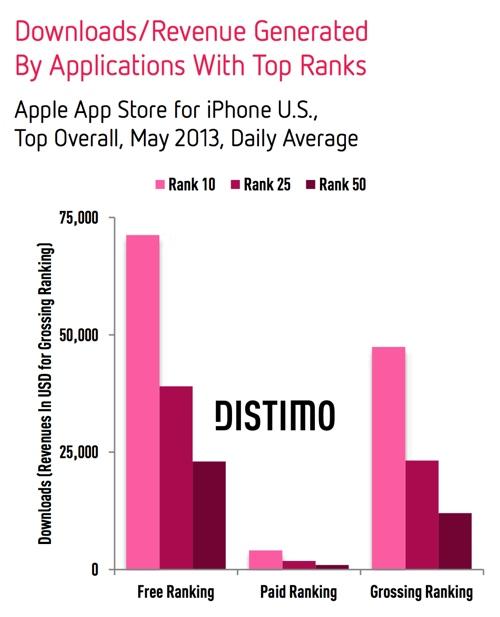 top app itunes distimo