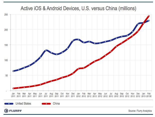 Smartphone attivi in Cina e USA secondo Flurry