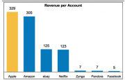 Secondo Morgan Stanley 500milioni di account iTunes sono il potenziale di crescita di Apple