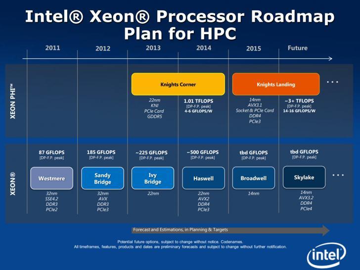 roadmap dei processori xeon