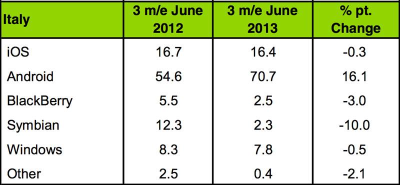 Mercato smartphone in Italia secondo trimestre 2013