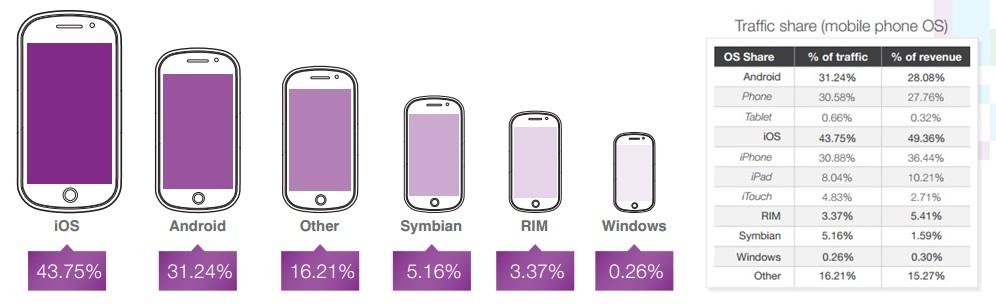 iphone domina i ricavi pubblicitari