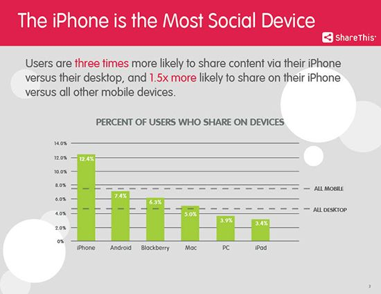 iPhone domina