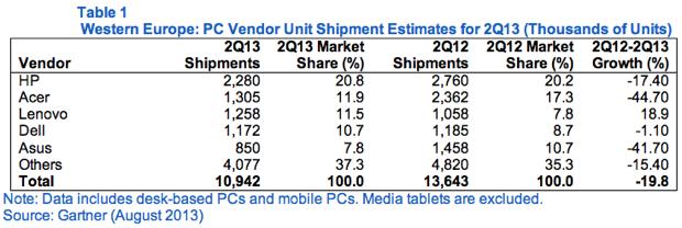mercato PC crolla