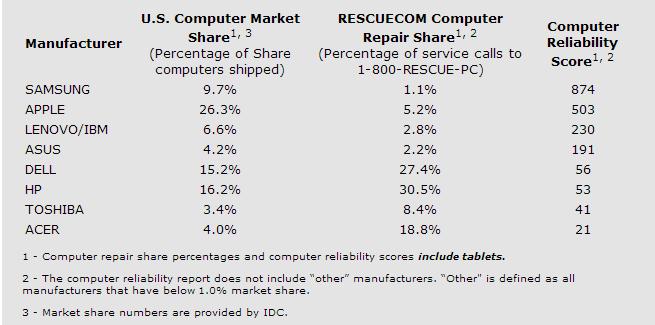 rescuecom
