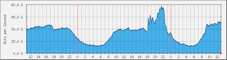 Traffico ISP Regno Unito