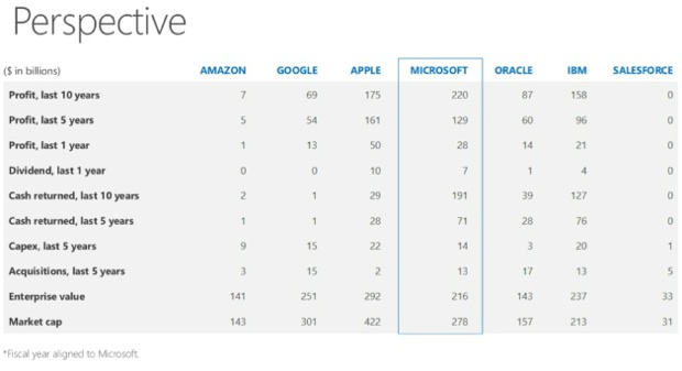 Microsoft con Steve Ballmer