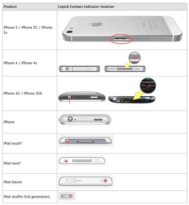 iPhone 5s e iPhone 5c sensori contatto liquidi