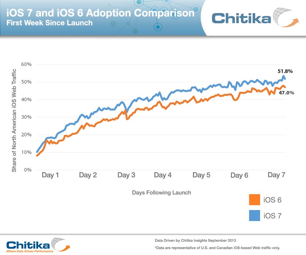 iOS 7 & iOS 6 Adoption First Week Comparison