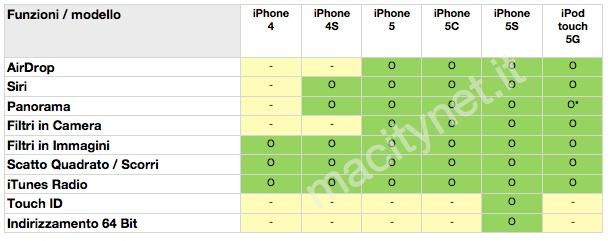 come aggiornare ad iOS 7 iPhone
