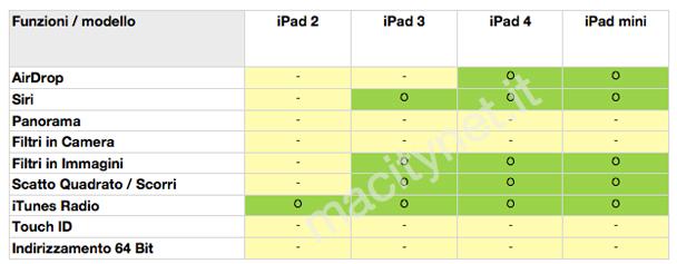 aggiornare ad iOS 7