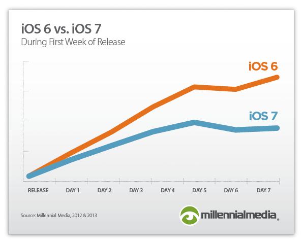 iOS6 iOS7