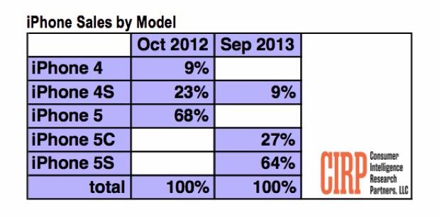 iphone 5s iPhone 5c CIRP tabella