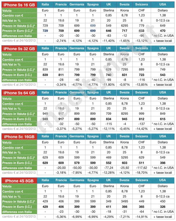Prezzi iPhone 5s e 5c