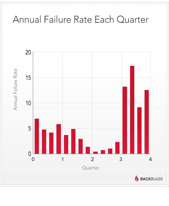blog-drivestats-quarter-failure