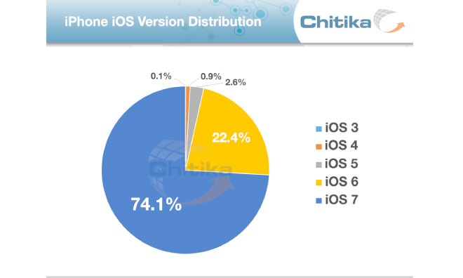 1204-ios-versions-1