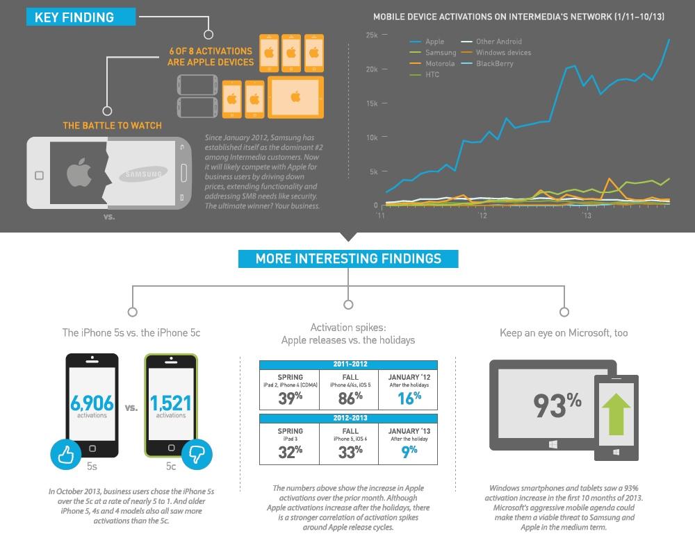 iPhone e iPad Intermedia 2013