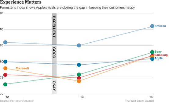 forrester-customer-experience-2014