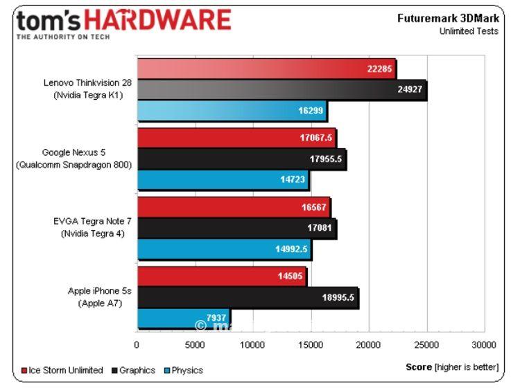 nvidia tegra k1 toms hardware
