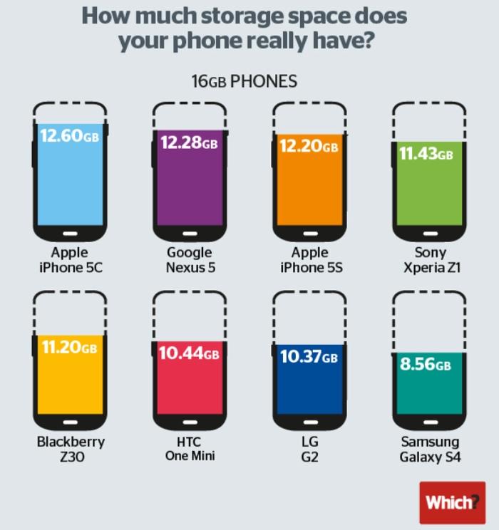 memoria smartphone Wich
