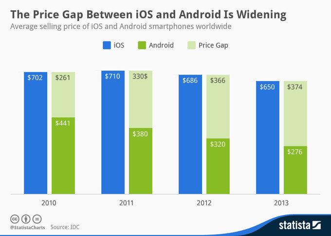chartoftheday-1903-Average-selling-price-of-Android-and-iOS-smartphones-n