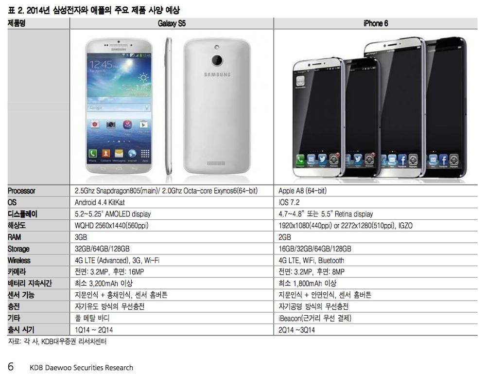 iphone 6 e Galaxy s5 daewoo report 1000