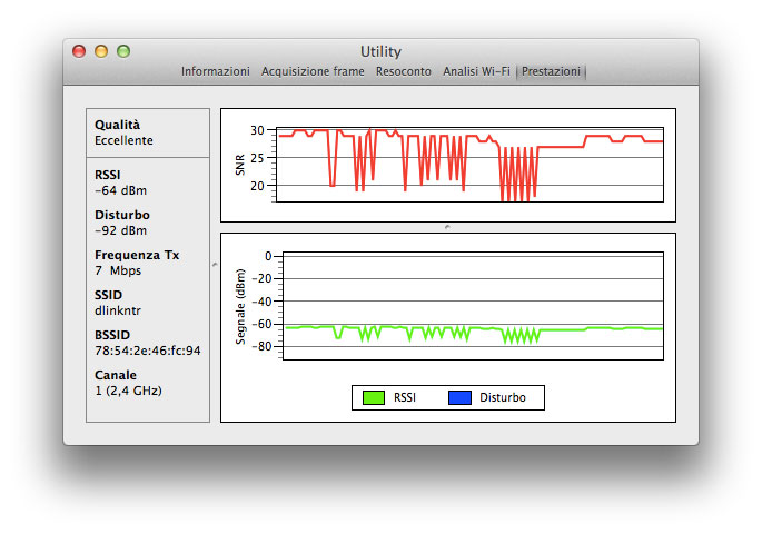Analisi traffico WiFi