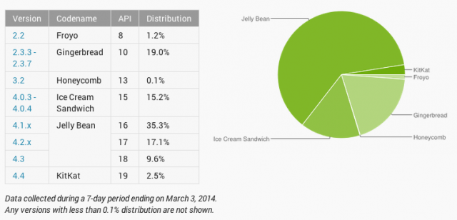 Android-Platform-Distribution-numbers-March-2014