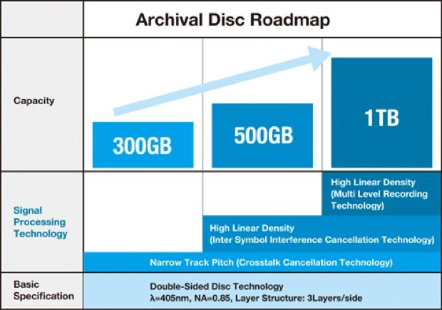 Archivial Disc tabella 620