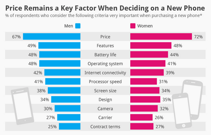 Uomini e donne ecco cosa cercano nei nuovi smartphone - Cosa piace alle donne a letto ...