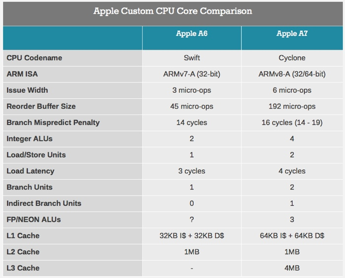 apple a7 anandtech schema 700