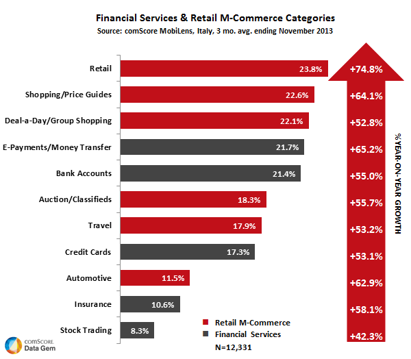 financial-services-and-retail-m-commerce-categories1