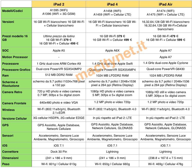 iPad 2 vs iPad 4