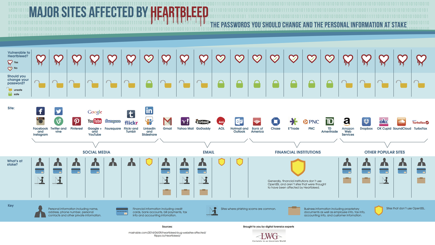 Heartbleed password