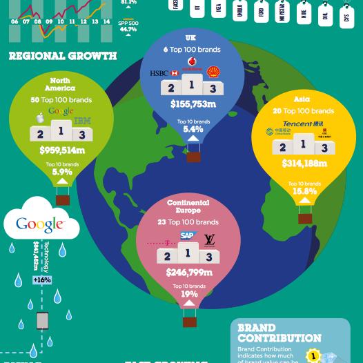 Miglior marchio al mondo, Google torna davanti ad Apple