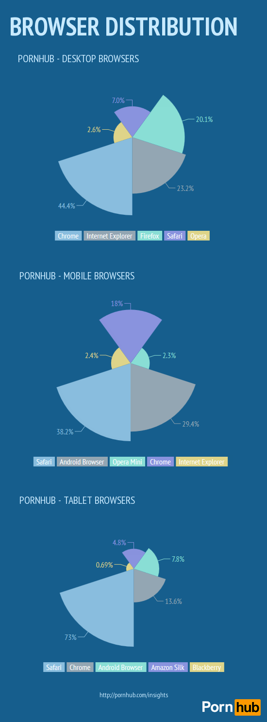 pornhub-browsers-distribution2
