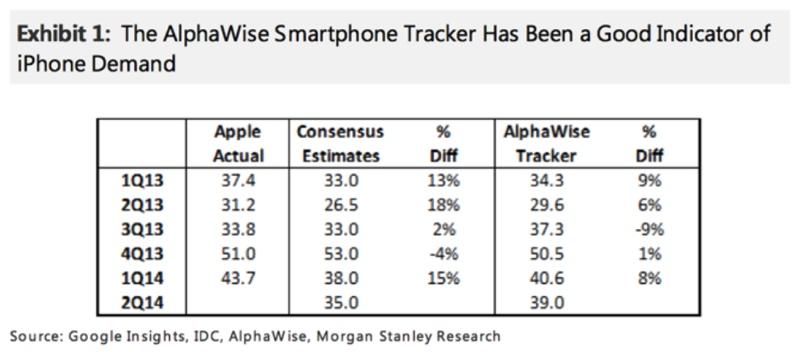 vendite iphone Q2 2014 Morgan Stanley