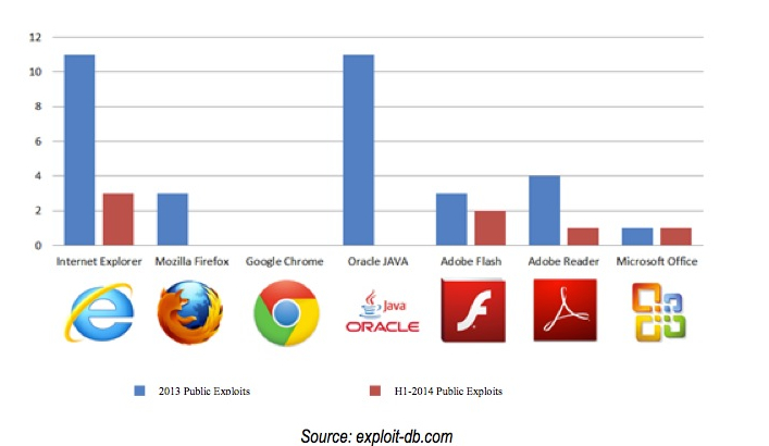 Explorer è il browser preferito dagli hacker