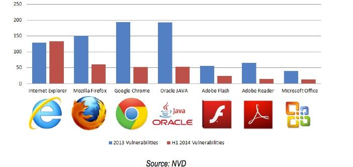 """Explorer è il browser preferito dagli hacker. O almeno sembrerebbe così, stando ai dati di Bromium, società specializzata nella sicurezza informatica aziendale, che oggi ha diffuso i dati del suo """"Endpoint Exploitation Trends"""" relativi al primo semestre del 2014.  La ricerca è parziale e si concentra solo su alcuni software (escluso, ad esempio, Safari). Eppure i dati Bromium raccontano di un anno difficile per il browser di casa Microsoft, che per milioni di utenti rappresenta ancora l'unica porta di accesso ad internet. Le vulnerabilità registrate quest'anno sono già state 130, un'enormità se si pensa che Firefox e Chrome sono fermi a 50 e che Java di Oracle, l'anno scorso – quando si era classificato primo in questa classifica -, non aveva superato le 200 in 12 mesi. Significativo, anche il trend fatto segnare da Explorer: quest'anno ha già superato la quota fatta segnare nel 2013. Anche nella classifica dei veri e propri attacchi Explorer è in cima all'elenco: tre da gennaio, nessuno per Chrome, Firefox e Java, uno per Adobe Flash. In questo caso però, il risultato sembra essere confortante, visto che Explorer l'anno scorso era stato sotto attacco 11 volte, condividendo il primo posto con Java. «L'aspetto peculiare della situazione del 2014 fino a questo momento – si legge nel rapporto, disponibile nell'area press del sito di Bromium - è che Internet Explorer è stato il prodotto con più aggiornamenti, ma anche uno dei più attaccati, superando Java, Flash e gli altri concorrenti». «La nostra previsione - conclude - è che Explorer continuerà ad essere l'obiettivo preferito dagli hacker per tutto il resto dell'anno»."""
