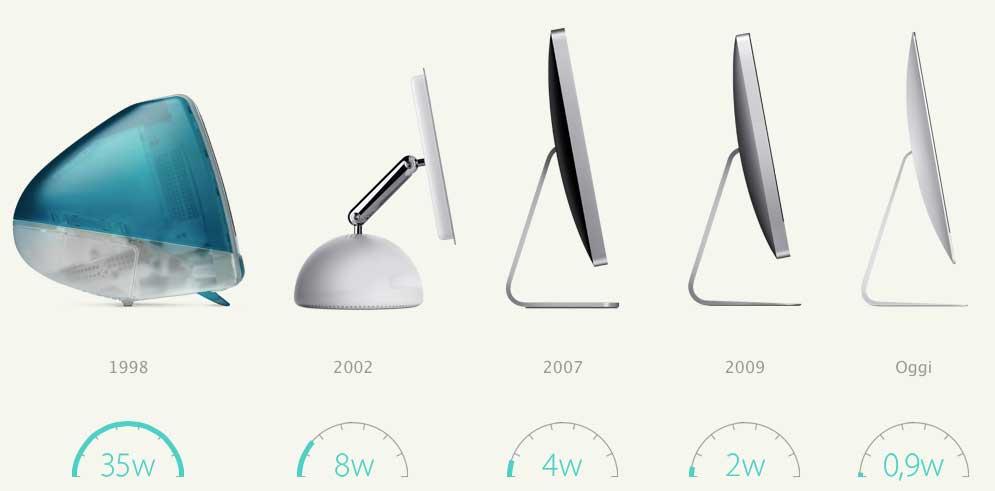 L'attuale iMac consuma 0,9 watt quando è in stop: il 97% di elettricità in meno rispetto al primo iMac.