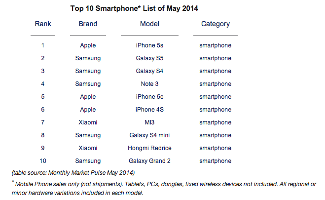 Top 10 Smartphones in May 2014 – Galaxy S5 Fails To Displace iPhone 5s - Counterpoint Technology Market Research