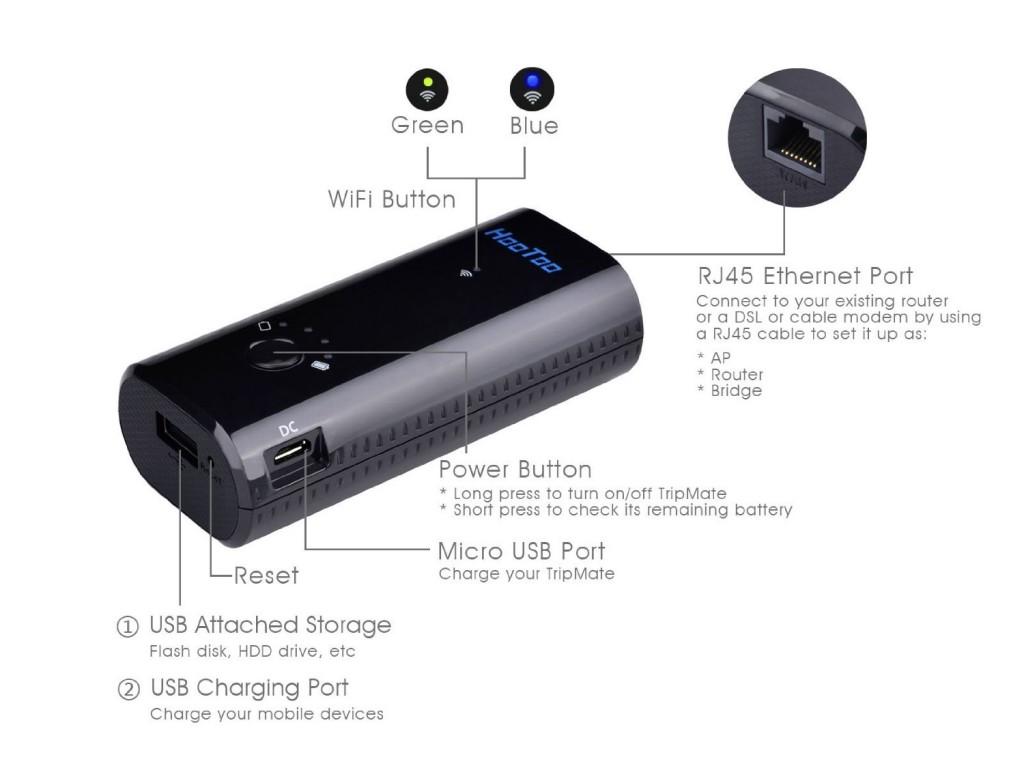 Router WiFi tascabile